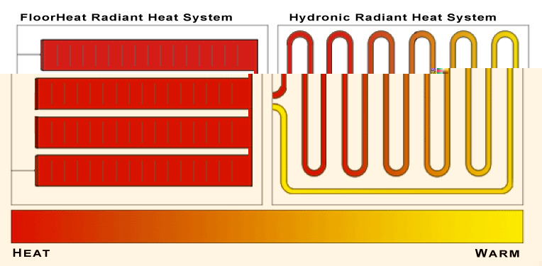 comparing electric floor heating systems with hydronic floor heating - Radiant Floor Heating